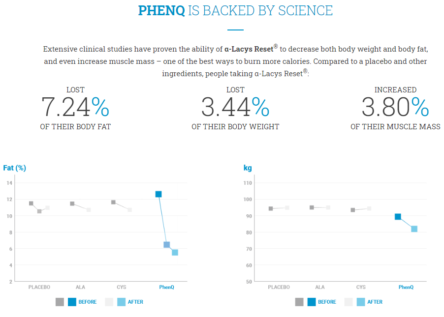 PHENQ IS BACKED BY SCIENCE